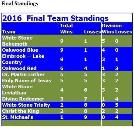 final 2016 standings